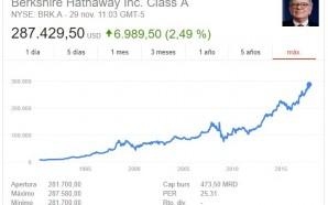 la inversión en acciones de warren buffett