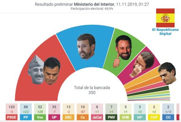 2019-11-11 resultados elecciones generales 10-N